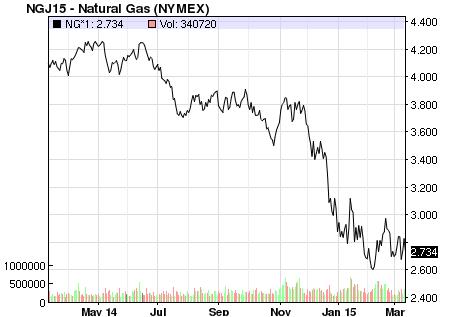 gas_chart